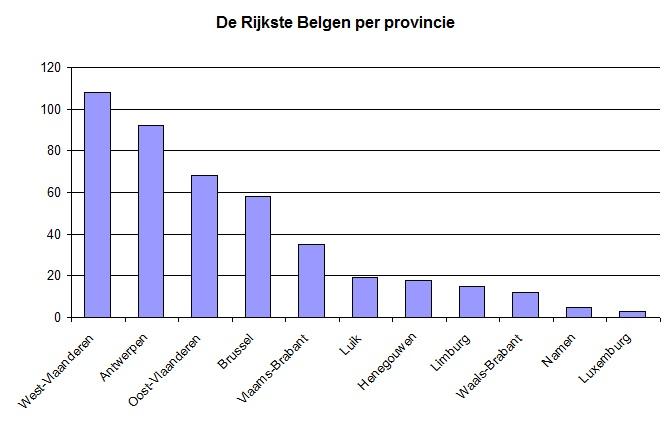 Per provincie