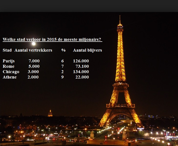 Paris by night _ Cijfers