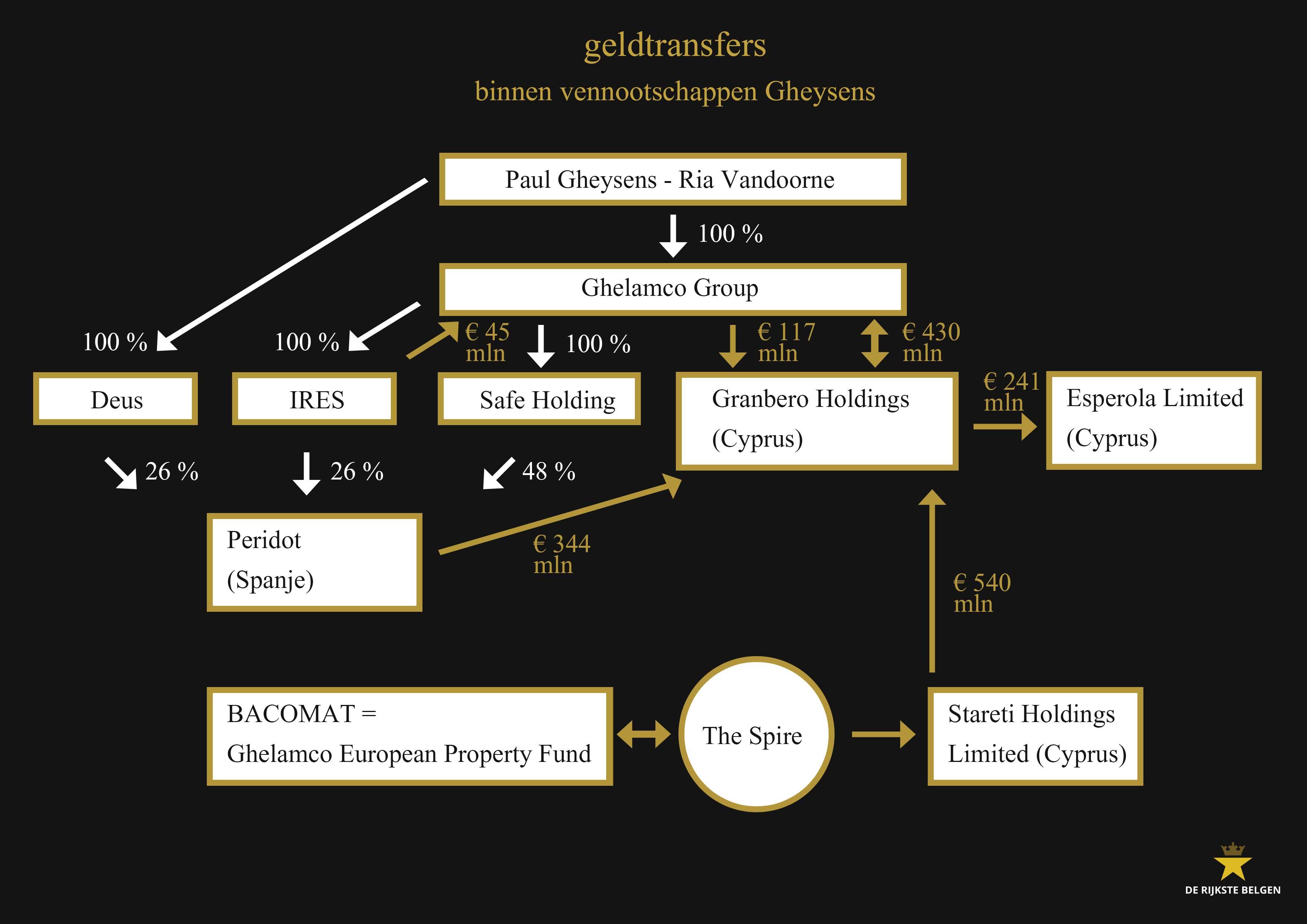 Geldtransfers vennootschappen Paul Gheysens - Ghelamco